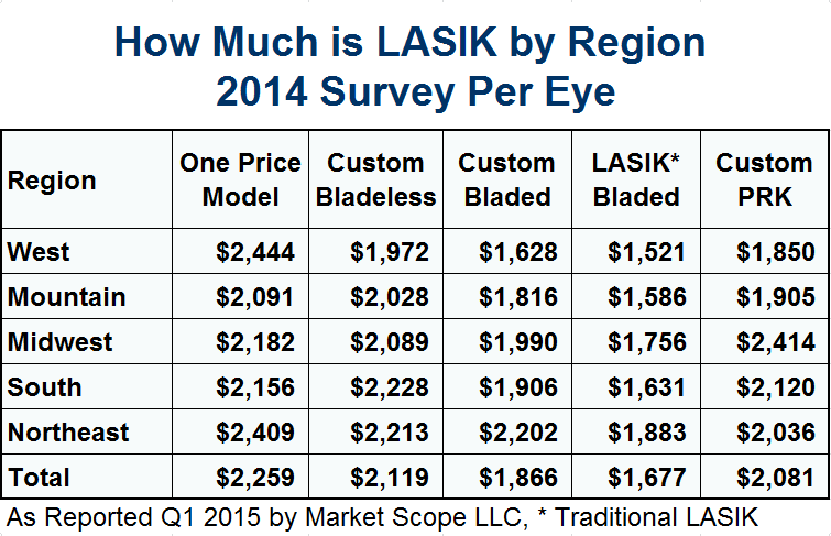LASIK Eye Surgery Costs 2014