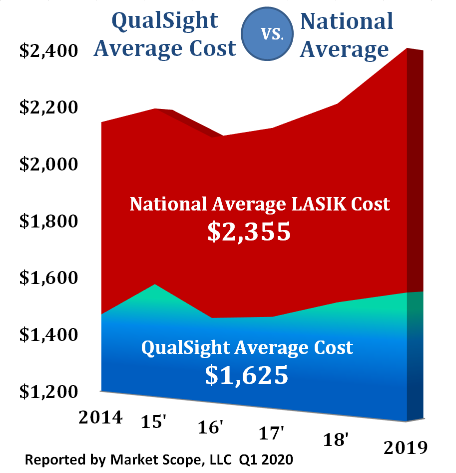 LASIK Prices 2020