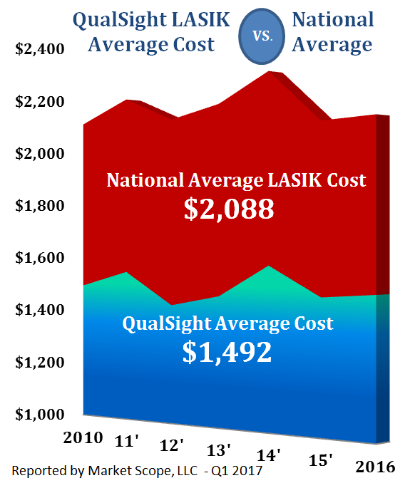LASIK Average prices 2017