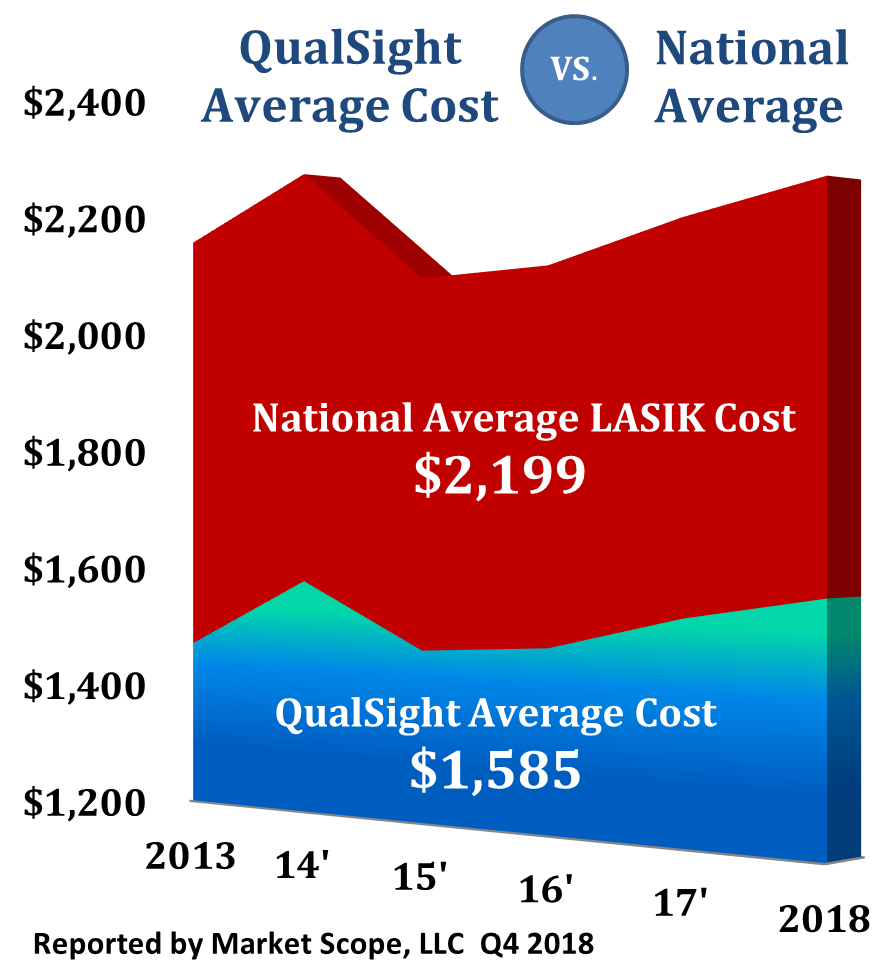 LASIK-Costs-2018