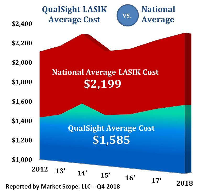 LASIK Average prices 2018