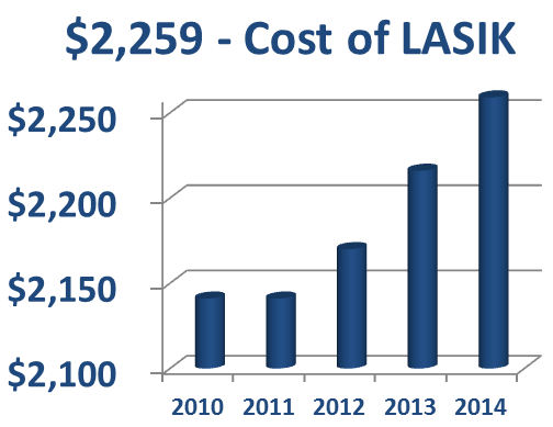 LASIK Cost - How Much is LASIK