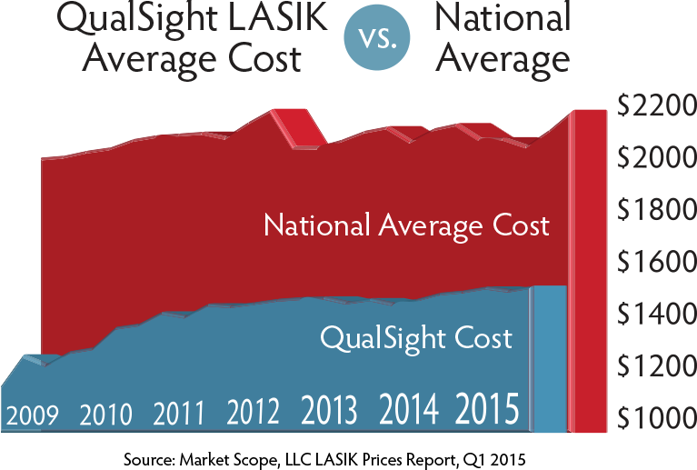 How Much is LASIK by Region in the USA | QualSight LASIK
