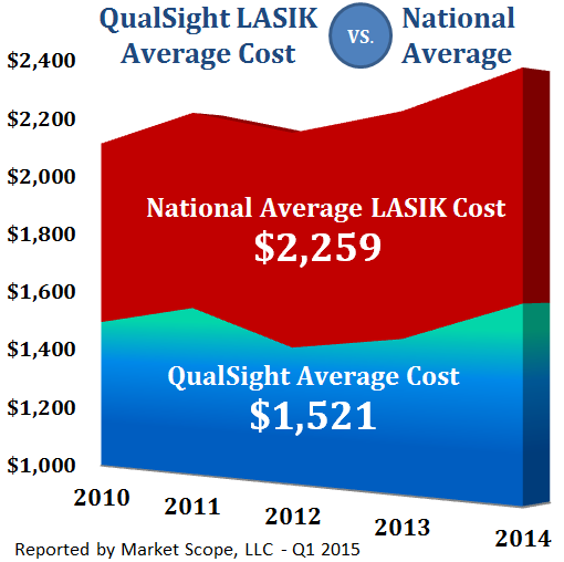 LASIK Prices 2014